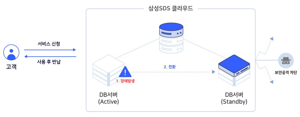 안전하고 효율적인 데이터베이스가 필요한가요?