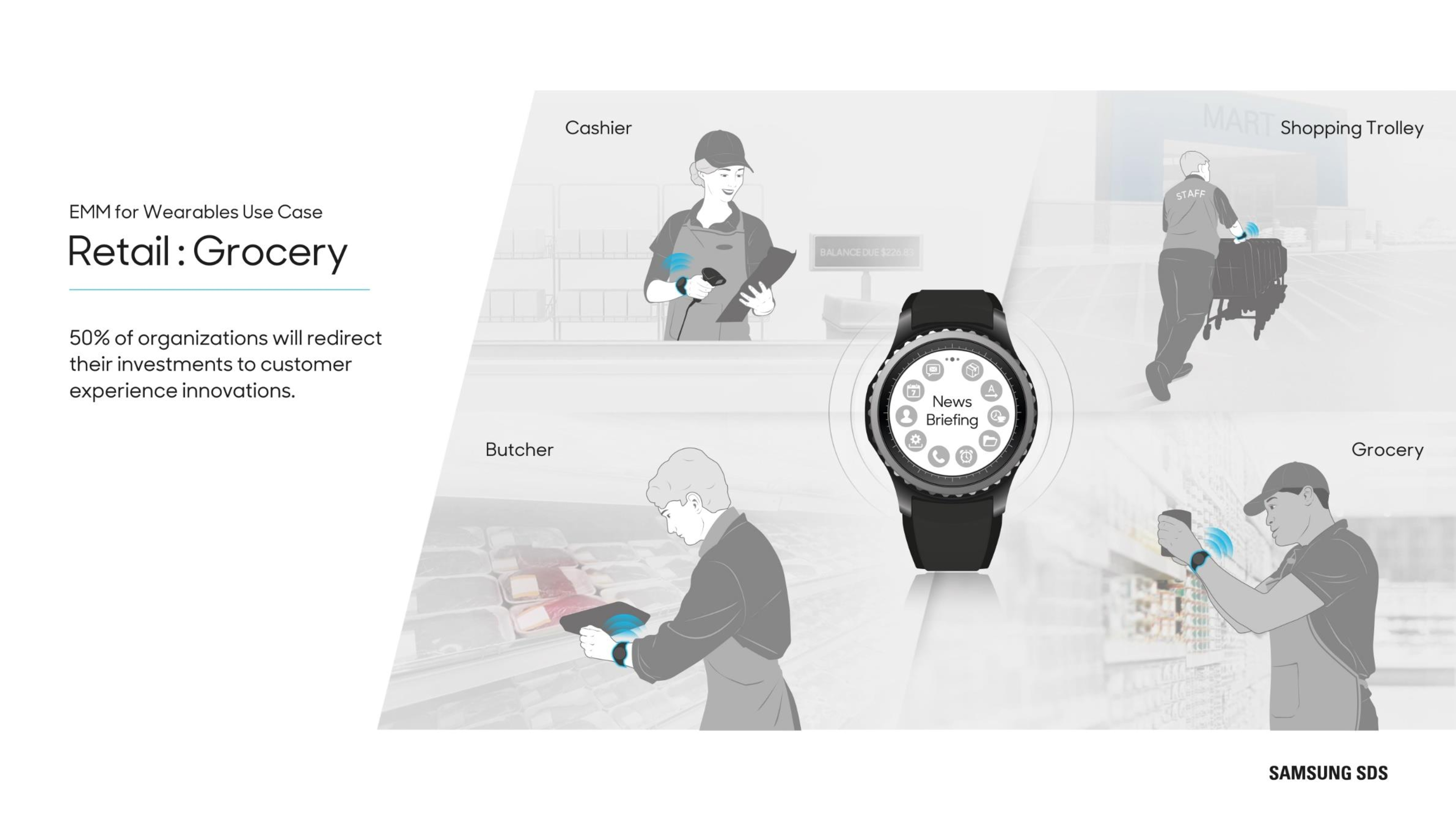 Wearables in Retail 50% of organizations will redirect their investments to customer experience innovations.