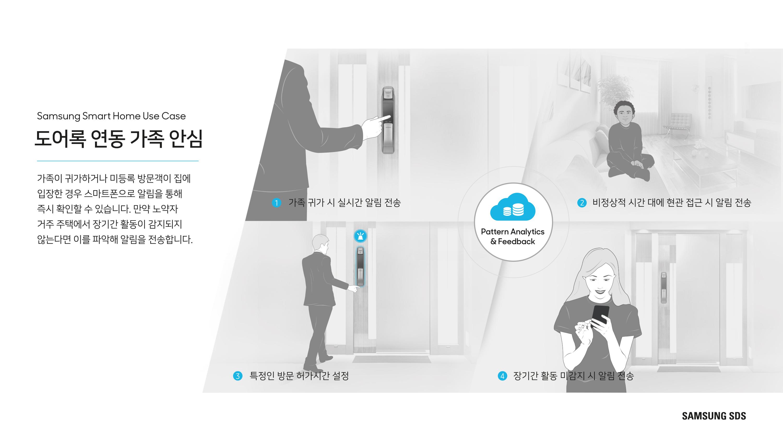 도어록 연동 가족 안심 - 가족이 귀가하거나 미등록 방문객이 집에 들어간 경우 스마트폰으로 알림을 통해 즉시 확인할 수 있습니다. 만약 노약자 거주 주택에서 장기간 활동이 감지되지 않는다면 이를 파악해 알림을 전송합니다.