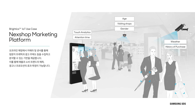 Nexshop Marketing Platform 오프라인 매장에서 카메라 및 센서를 통해 방문자 트래픽과 광고 주목도 등을 수집하고 분석하는 툴을 제공하여 향후 매출과 소비트렌드의 예측, 광고나 프로모션의 효과 측정을 가능하게 합니다.