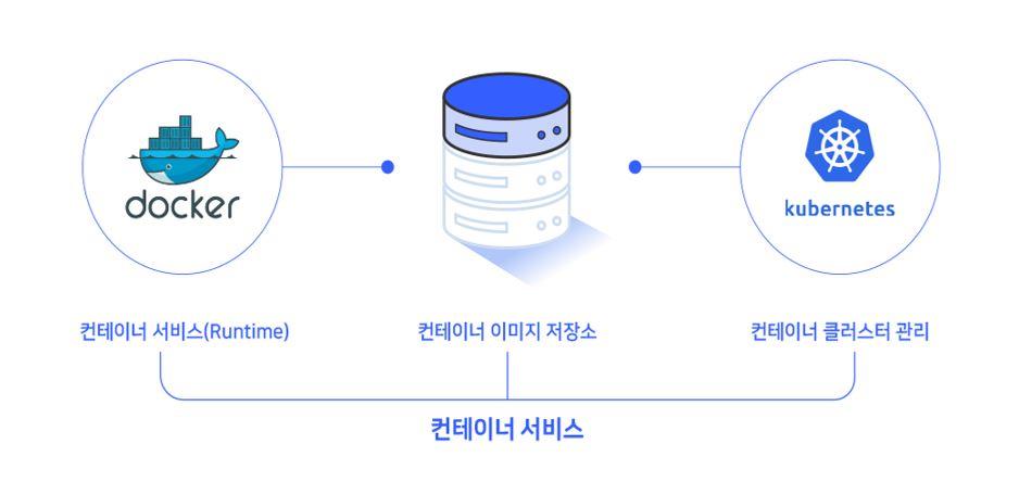 Kubernetes 서비스는 Cloud Native 역량을 기반으로 개발되었습니다. Cloud Native는 프로세스와 아키텍처의 관점에서 클라우드에 최적화된 애플리케이션 개발 및 운영 환경을 제공합니다. 컨테이너 플랫폼, 클라우드 자동화 기술, 전문 기술역량 기반의 최적의 클라우드 플랫폼 서비스를 제공합니다.