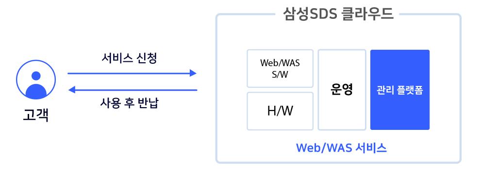 웹 서비스를 효율적으로 운영하고 싶으신가요?