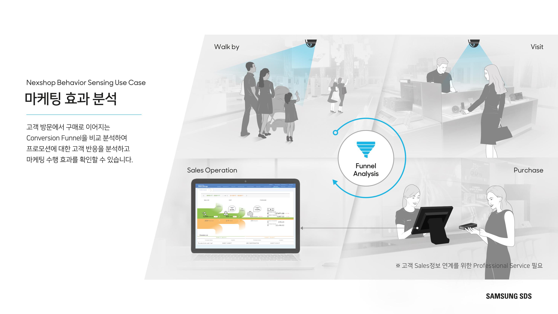 고객 유입에서 구매로 이어지는 Conversion Funnel을 비교 분석하여 프로모션에 대한 고객 반응을 분석하고 마케팅 수행 효과를 확인할 수 있습니다.