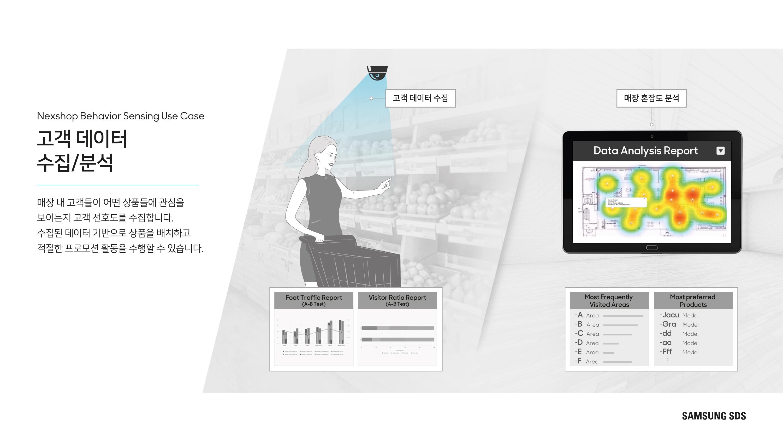 매장 내 고객들이 어떤 상품들에 관심을 보이는지 고객 선호도를 수집합니다. 수집된 데이터 기반으로 상품을 배치하고 적절한 프로모션 활동을 수행할 수 있습니다.