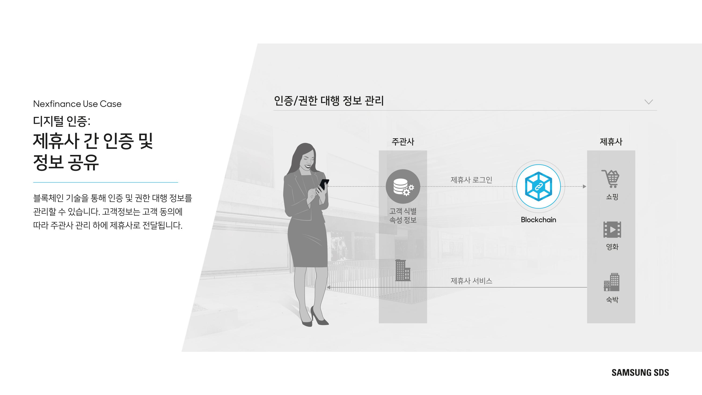 디지털 인증: 제휴사 간 인증 및 정보 공유 블록체인 기술을 통해 인증 및 권한 대행 정보를 관리할 수 있습니다. 고객정보는 고객 동의에 따라 주관사 관리 하에 제휴사로 전달됩니다.