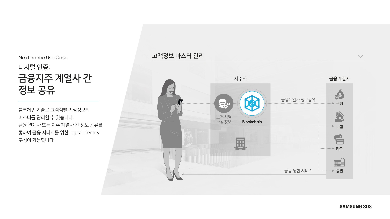 디지털 인증: 금융지주 계열사 간 정보 공유 블록체인 기술로 고객식별 속성정보의 마스터를 관리할 수 있습니다. 금융관계사 또는 지주 계열사 간 정보공유를 통하여 금융 시너지를 위한 Digital Identity 구성이 가능합니다.