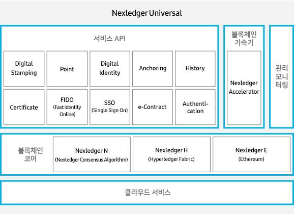비지니스 특화 서비스 사용자 포털 카탈로그 서비스 (SEP) 개발 플랫폼 (SEP) Brightics Ai Brightics IoT Nexledger 기술플랫폼 (SEP) 공통 서비스 (SEP) Deta Integration (SEP) PaaS Engine & Management (SEP) Cloud Infrastructure (laaS)
