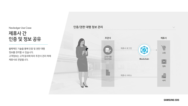 제휴사 간 인증 및 정보 공유 블록체인 기술을 통해 인증 및 권한 대행 정보를 관리할 수 있습니다.  고객정보는 고객 동의에 따라 주관사 관리하에 제휴사로 전달됩니다.
