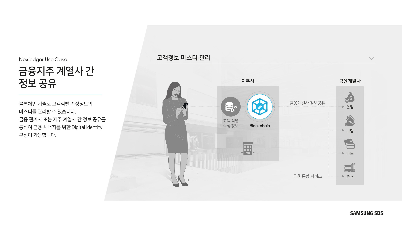 금융지주 계열사 간 정보공유 블록체인 기술로 고객식별 속성정보의 마스터를 관리할 수 있습니다. 금융관계사 또는 지주 계열사 간 정보 공유를  통해 금융시너지를 위한 Digital Identity 구성이 가능합니다.