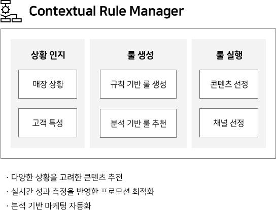 Contextual Rule Manager 상황 인지(매장 상황, 고객 특성) •룰 생성(규칙 기반 룰 생성, 분석 기반 룰 추천) •룰 실행(콘텐츠 선정, 채널 선정) •다양한 상황을 고려한 콘텐츠 추천 •실시간 성과 측정을 반영한 프로모션 최적화 •분석 기반 마케팅 자동화