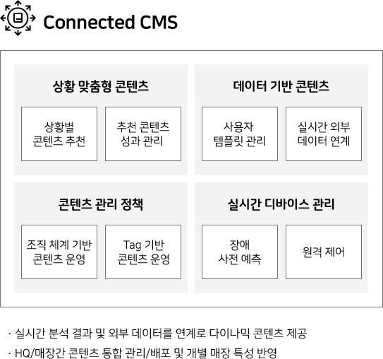 Connected CMS 상황 맞춤형 콘텐츠(상황별 콘텐츠 추천, 추천콘텐츠 성과 관리) •데이터 기반 콘텐츠(사용자 템플릿 관리, 실시간 외부 데이터 연계) •콘텐츠 관리 정책(조직 체계 기반 콘텐츠 운영, Tag 기반 콘텐츠 운영) •실시간 디바이스 관리(장애 사전 예측, 원격 제어) •실시간 분석 결과 및 외부 데이터를 연계로 다이나믹 콘텐츠 제공 •HQ/매장간 콘텐츠 통합 관리/배포 및 개별 매장 특성 반영