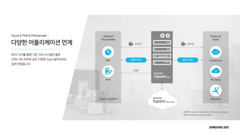 다양한 애플리케이션과의 손쉬운 연계 REST API를 통해 기존 사내 시스템은 물론 CRM, HR, ERP 와 같은 다양한 SaaS 솔루션과도 쉽게 연동됩니다.