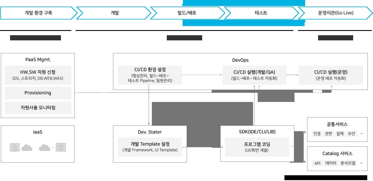 전사 개발 플랫폼 표준화된 자원운영 및 자원 재사용을 통해 구축기간을 단축하고 개발 생산성을 향상 할 수 있습니다. 개발환경 구축단계에서는 PaaS 매니지먼트 툴을 통해 HW, SW자원신청 및 Provisioning을 쉽게하여 협업개발 환경을 빠르게 구축할 수 있습니다. 개발단계에서는 API, 신기술, OSS등 다양한 SW공유를 플랫폼을 통하여 재사용하여 시스템/부서간 Silo화로 인한 자원의 비효율적 사용을 방지할 수 있습니다. 또한 운영이관시 DevOps환경으로 끊김없는 CI/CD 환경을 지원합니다.