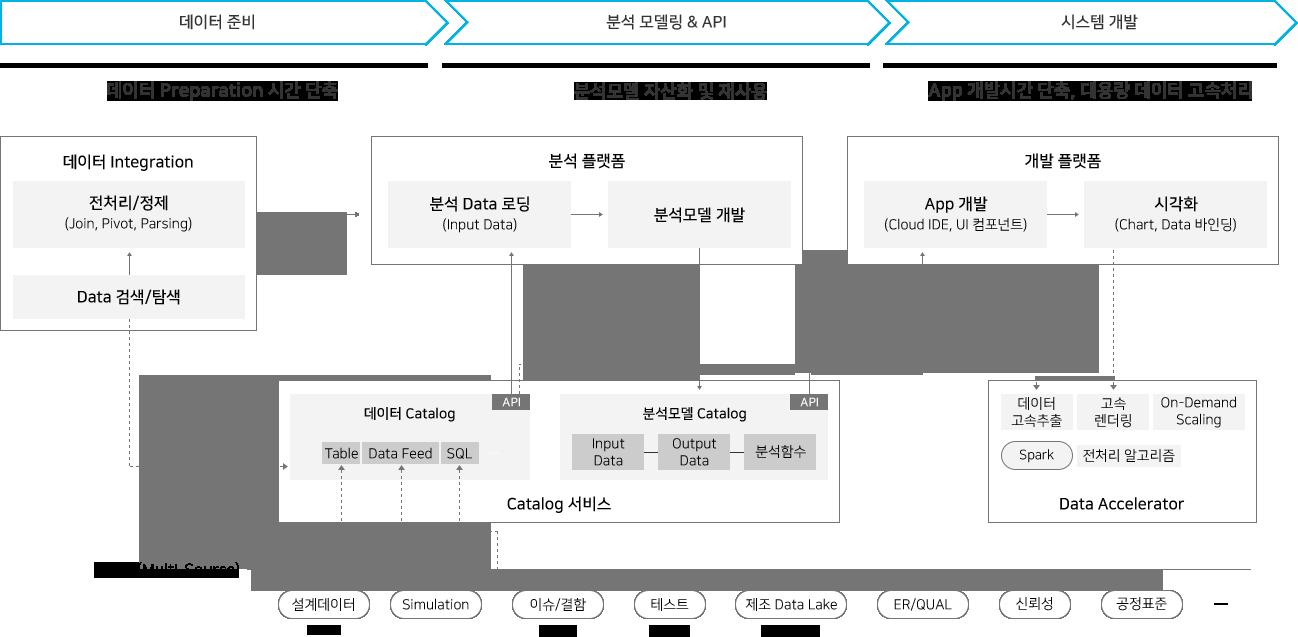 데이터 특화 플랫폼으로 데이터 준비기간에는 기준정보 통합관리, 데이터 목록화로 부서 및 시스템별 산재된 데이터의 접근성이 좋아져 데이터 전처리 시간이 단축됩니다. 분석모델링 단계에서는 카탈로그 서비스를 통해 손쉽게 분석플랫폼 개발플랫폼간 연동 및 데이터를 연계할 수 있습니다. 또한 분석모델을 재사용하여 데이터 분석 APP개발 생산성을 제고합니다. 개발단계에서는 Server-side 데이터 가속, 메모리 Scaling 서비스 제공으로 대용량 데이터를 고속처리하여 개발 생산성을 향상시키고 빠르게 시각화하여 보여줄 수 있습니다.