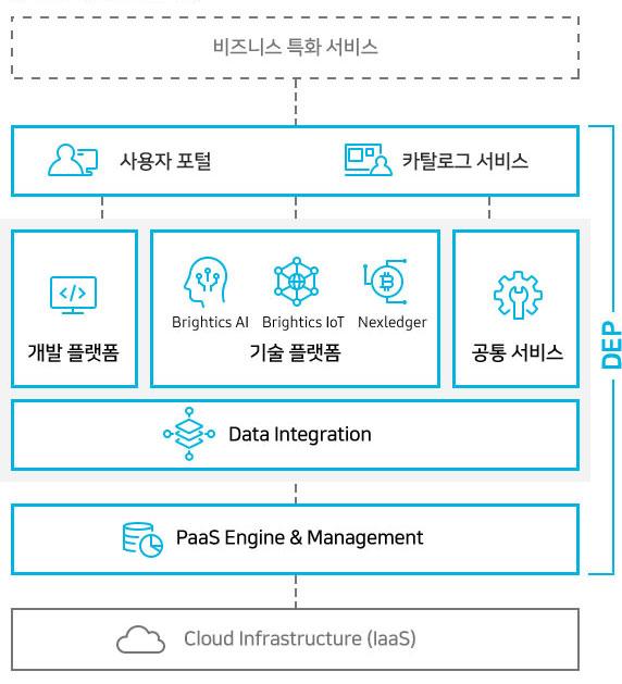 비지니스 특화 서비스 사용자 포털 카탈로그 서비스 (DEP) 개발 플랫폼 (DEP) Brightics Ai Brightics IoT Nexledger 기술플랫폼 (DEP) 공통 서비스 (DEP) Deta Integration (DEP) PaaS Engine & Management (DEP) Cloud Infrastructure (laaS)