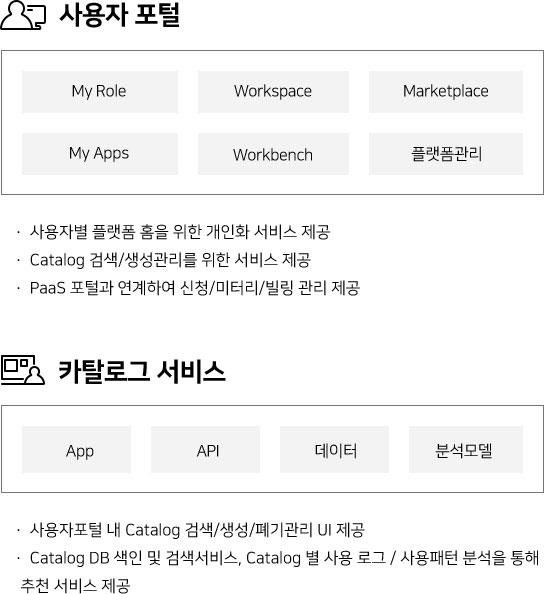 사용자 포털 My Role Worksspace Marketplace My Apps Workbench 플랫폼관리 •사용자별 플랫폼 홈을 위한 개인화 서비스 제공 •Catalog 검색/생성관리를 위한 서비스 제공 •PaaS 포털과 연계하여 신청/미터리/빌링 관리 제공 카탈로그 서비스 App API 데이터 분석모델 •사용자포털 내 Catalog 검색/생성/폐기관리 UI 제공 •Catalog DB 색인 및 검색서비스, Catalog 별 사용 로그 / 사용패턴 분석을 통해 추천 서비스 제공