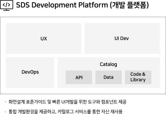 개발 플랫폼 개발환경(IDE) 개발 Template DevOps UI Framework •클라우드 기반 표준 IDE/UI등 개발환경 제공 •GitHub등 공통 DevOps 환경 제공 •컨테이너 기반 개발환경 신속한 구성/확장