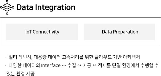 Data Integration IoT Connectivity Data Preparation •멀티 테넌시, 대용량 데이터 고속처리를 위한 클라우드 기반 아키텍처 •다양한 데이터 Interface ↔ 수집 ↔ 가공 ↔ 적재를 단일 환경에서 수행할 수 있는 환경 제공