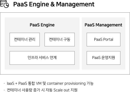 Paas Engine & Management PaaS Engine 컨테이너 관리 컨테이너 구동 인프라 서비스 연계 PaaS Management PaaS Portal PaaS 운영지원 •laaS + PaaS 통합 VM 및 container provisioning 가능 •컨테이너 사용량 증가 시 자동 Scale out 지원