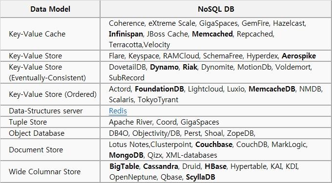 NoSQL의 종류에 대한 설명입니다. Data Model의 종류에 따라 NoSQL DB의 종류가 다릅니다. Data Model은 9개로 구분되며, 각 Data Model별 NoSQLDB는 다음과 같습니다. 1. Key-Value Cache : Coherence, eXtreme Scale, GigaSpaces, GemFire, Hazelcast, Infinispan, JBoss Cache, Memcached, Repcached, Terracotta, Velocity 2. Key-Value Store : Flare, Keyspace, RAMCloud, SchemaFree, Hyperdex, Aerospike                            3. Key-Value Store(Eventually-Consistent) : DevetailDB, Dynamo, Risk, Dynomite, MotionDB, Voldemort, SubRecord 4. Key-Value Store(Ordered) : Actord, FoundationDB, Lightcloud, Luxio, MemcacheDB, NMDB, Scalaris, TokyoTyrant  5. Data-Structures server : Redis                                                                          6. Tuple Store : Apache River, Coord, GigaSpaces                                                         7. Object Database : DB4O, Objectivity/DB, Perst, Shoal, ZopeDB                                           8. Document Store : Lotus Notes, Clusterpoint, Couchbase, CouchDB, MarkLogic, MongoDB, Qizx, XML-databases 9. Wide Columnar Store : BigTable, Cassandra, Druid, HBase, Hypertable, KAI, KDI, OpenNeptune, Qbase, ScyllaDB, 출처는 wikipedia 입니다.