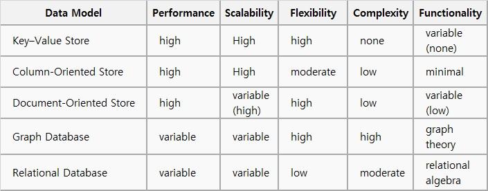 NoSQL DB별 특성에 대한 설명입니다. Data Model 별로 Performance, Scalability, Flexibility, Complexity, Functionality 특성을 살펴보면 다음과 같습니다. 1. Key–value store :  Performance는 high, Scalability는 high, Flexibility는 high, Complexity는 none, Functionality는 variable(none) 2. Column-oriented store :  Performance는 high, Scalability는 high, Flexibility는 moderate, Complexity는 low, Functionality는 minimal 3. Document-oriented store : Performance는 high, Scalability는 variable(high), Flexibility는 high, Complexity는 low, Functionality는 variable(low)                                                           4. Graph database : Performance는 variable, Scalability는 variable, Flexibility는 high, Complexity는 high, Functionality는 graph theory 5. Relational database :  Performance는 variable, Scalability는 variable, Flexibility는 low, Complexity는 moderate, Functionality는 relational algebra , 출처는 wikipedia 입니다.