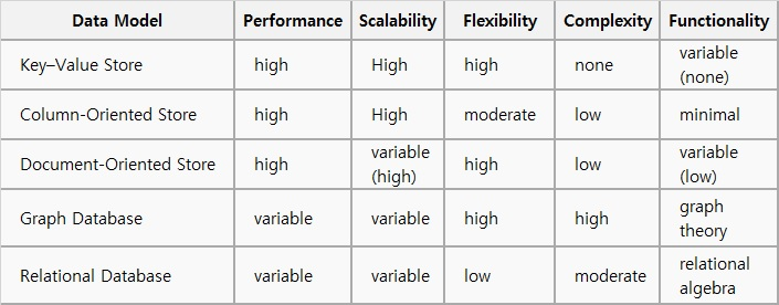 NoSQL DB별 특성에 대한 설명입니다. Data Model 별로 Performance, Scalability, Flexibility, Complexity, Functionality 특성을 살펴보면 다음과 같습니다.