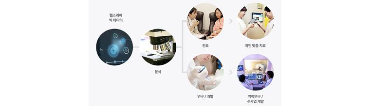 삼성서울병원 헬스케어 시스템: 삼성서울병원 헬스케어 시스템은 개인의 의료데이터를 활용하여 개인에 맞는 건강관리 및 치료방법을 제안하는 빅데이터 시스템이다.