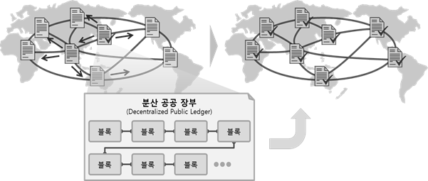 블록체인의 특정 노드에서 발생한 신규 정보는 시스템에 의해 자동적으로 상호 검증, 확인되어 분산 공공 장부에 기재되며, 이는 전세계 모든 노드의 장부에 자동적으로 동기화됨을 표현한 이미지