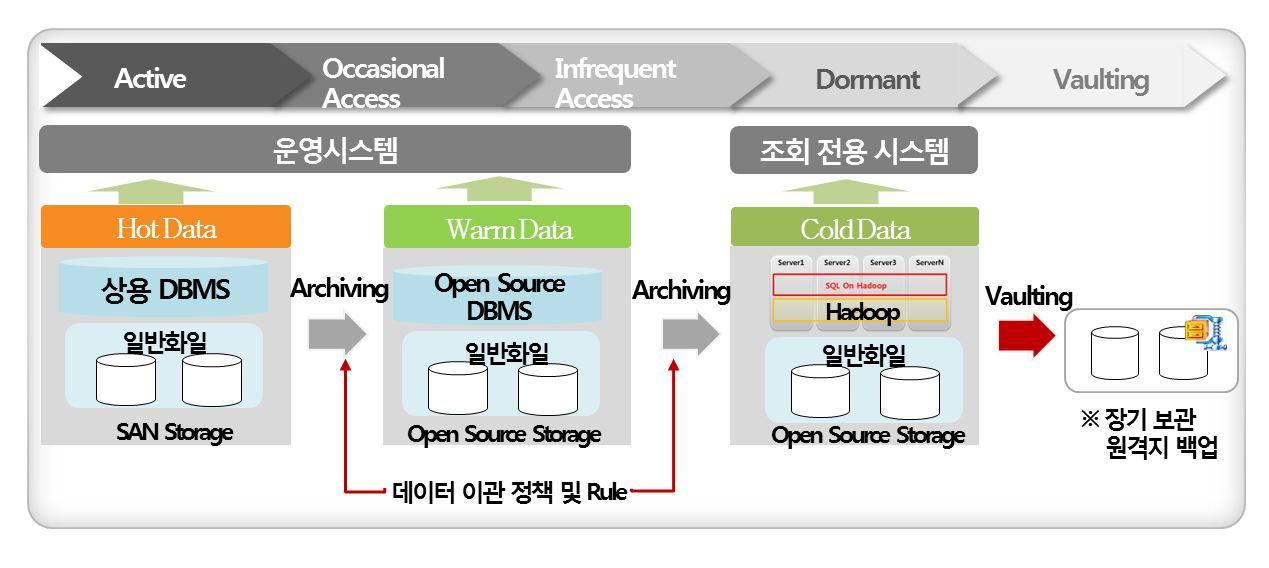 데이터 수명주기에 따른 관리방식 변화를 설명하고 있습니다. 데이터도 수명주기가 있어, 생성되어 한창 사용되다가 점차 사용빈도가 줄어들고, 마지막에는 사용가치가 없어져서 폐기(Vault) 됩니다.  ILM은 데이터의 수명주기에 따라 보관 방식을 달리하여 운영 비용을 절감하는 데이터 관리 개념입니다. 사용빈도가 높은 데이터는 고가의 스토리지를 사용하여 사용 성능을 높이고, 사용빈도가 떨어지는 데이터는 저가 스토리지를 사용하여 사용 성능은 다소 떨어지지만 저렴한 비용으로 데이터를 유지 보관하는 방식입니다.