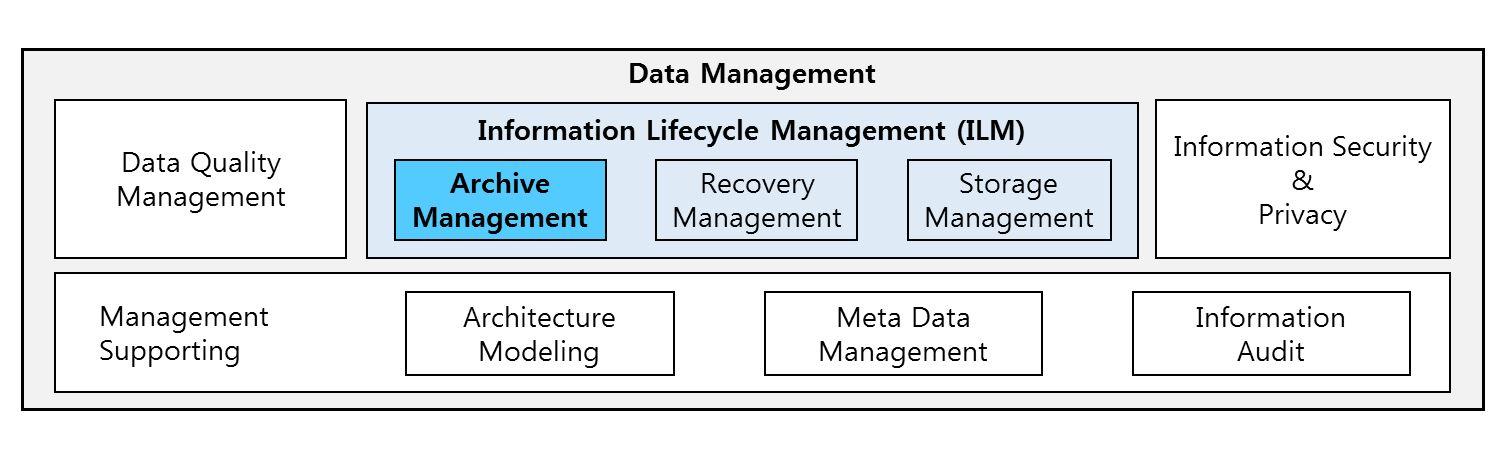 데이터 관리 아키텍처, 기업의 데이터 관리 기능 중 ILM이 한 부분임을 보여주고 있습니다. 기업의 데이터 관리 기능에는 품질관리, 데이터 보완관리, 메타데이터 표준관리, 감사대응 등의 다양한 기능이 있으며 ILM은 데이터 아카이빙과 복구관리를 포함하는 기능으로 기업 데이터 관리의 한 영역입니다.