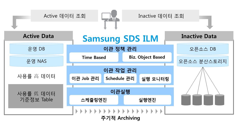 SDS가 보유한 '소프트웨어 방식'의 ILM 솔루션의 주요 기능을 설명하고 있습니다. SDS ILM은 데이터 관리 정책기반으로 아카이빙 Job/Schedule을 정의하고, 운영 데이터를 저비용 스토리지로 자동 이관해 주는 기능을 제공합니다.