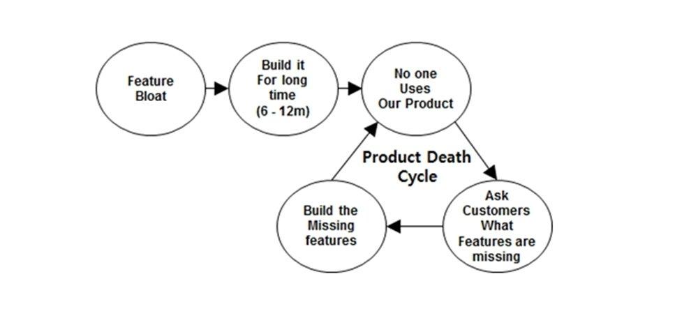 Feature Bloat이 추가된 Product Death Cycle 그림입니다. 1단계 : Feature Bloat, 2단계 : Build it for long time (6-12m), 3단계 : No one uses our product, 4단계 : Ask customers What Features are missing, 5단계 : Build the missing features 입니다. 1단계에서 5단계로 프로세스가 끝나는 것이 아니라, 5단계에서 다시 3단계로 이동하여, 3~5단계가 계속 반복되게 됩니다.