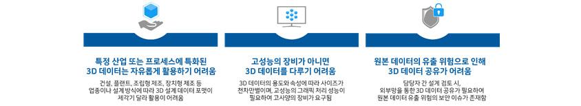 1. 특정 산업 또는 프로세스에 특화된 3D 데이터는 자유롭게 활용하기 어려움 - 건설, 플랜트, 조립형제조, 장치형제조 등 업종이나 설계방식에 따라 3D 설계 데이터 포맷이 제각기 달라 활용이 어려움 / 2. 고성능의 장비가 아니면 3D 데이터를 다루기 어려움 - 3D 데이터의 용도와 속성에 따라 사이즈가 천차만별이며, 고성능의 그래픽 처리 성능이 필요하여 고사양의 장비가 요구됨 / 3. 원본 데이터의 유출 위험으로 인해 3D 데이터 공유가 어려움 - 담당자 간 설계 검토 시, 외부망을 통한 3D 데이터 공유가 필요하여 원본 데이터 유출 위험의 보안 이슈가 존재함