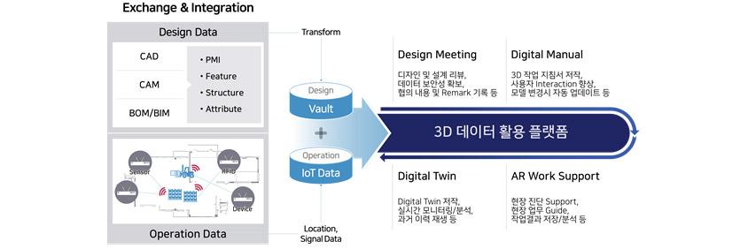 3D 데이터 활용 플랫폼 / 1. Design Meeting: ting: 디자인 및 설계 리뷰, 데이터 보안성 확보, 협의 내용 및 Remark 기록 등 / 2. Digital Manual: 3D 작업 지침서 제작, 사용자 Interaction 향상, 모델 변경 시 자동 업데이트 등 / 3.Digital Twin: Digital Twin 제작, 실시간 모니터링/분석, 과거 이력 재생 등 / 4. AR Work Support: 현장 진단 Support, 현장 업무 Guide, 작업결과 저장/분석 등