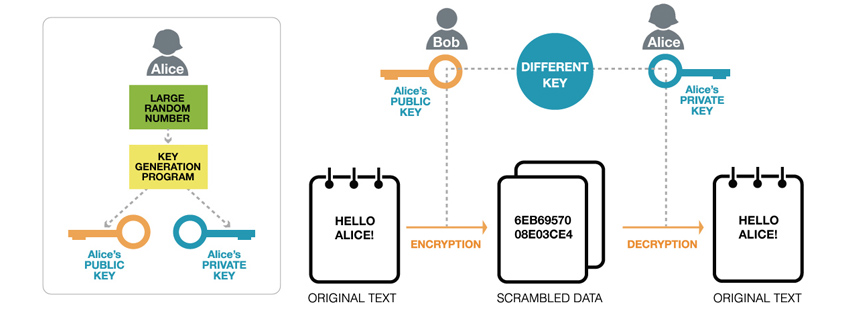 공개키 암호 (Public-key Encryption)