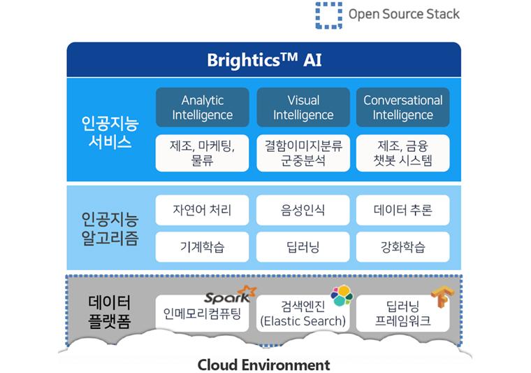 클라우드 환경 - 인공지능 서비스,인공지능 알고리즘, 데이터 플랫폼의 세분야로 나뉜다