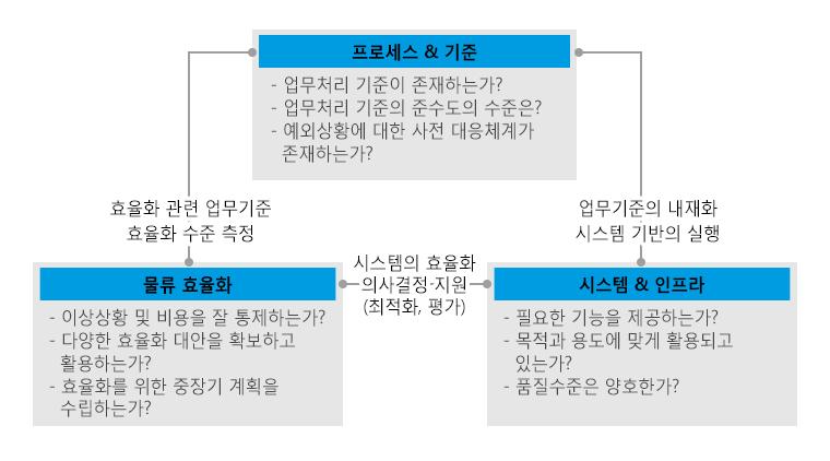 물류 운영수준 평가 관점-프로세스의 기준,물류 효율화, 시스템과 인프라 3가지 관점에서 평가된다.