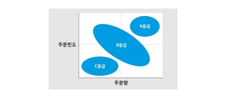 ABC 재고등급 구분 기준 -제품을 주문량과 주문빈도에 따라 A, B, C 3등급으로 분류