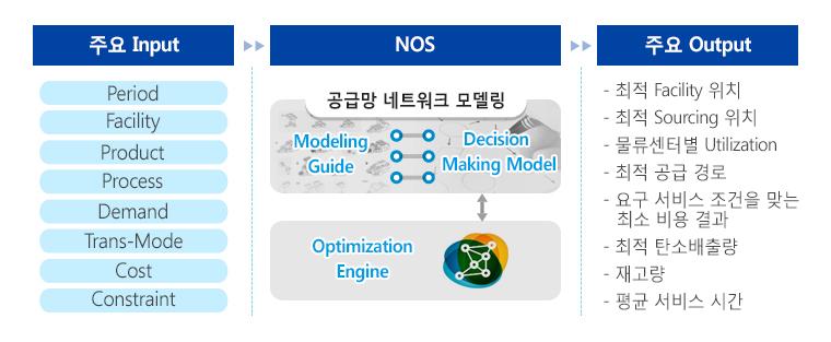 NOS Simulation Entity - 삼성SDS Cello NOS는 모델링과 What-if 시뮬레이션을 이용하여 현 공급망에 최적화된 솔루션을 제안하고 있다. 사전 정의된 Input Data 항목을 입력하여 사용자 목적에 맞는 네트워크 모델을 구성하고 최적화 엔진을 통해 원하는 결과를 확인할 수 있다.