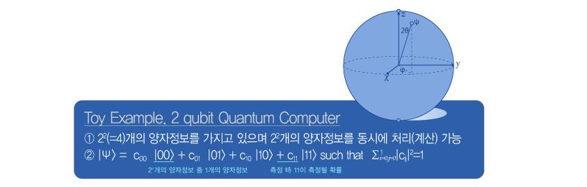 양자컴퓨팅 이해를 돕기 위한 Toy Example