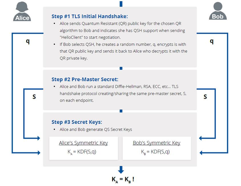 Quantum-safe Hybrid Protocol(출처: Cloud Security Alliance)