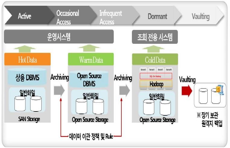 ILM(Information Lifecycle Mgmt.)이란 무엇인가?