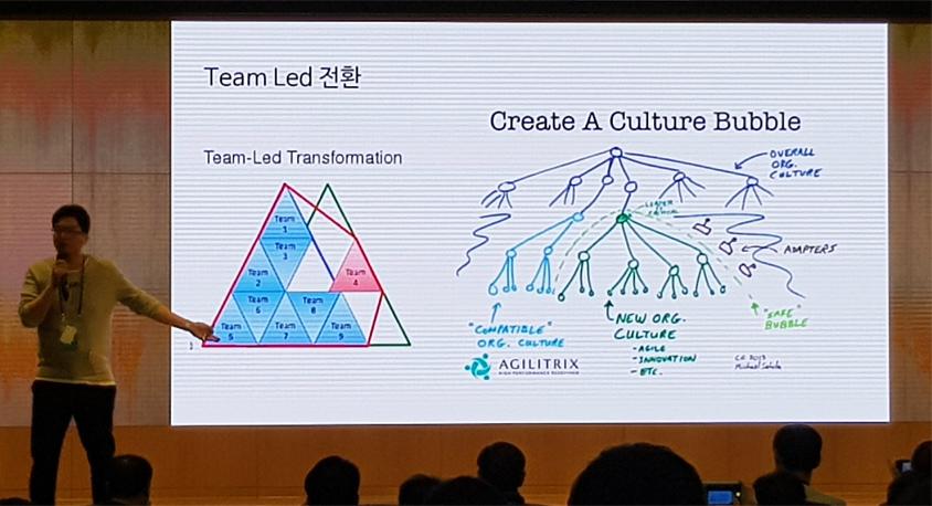 삼성SDS의 애자일 전환 방식은 Team-Led Transformation 방법
