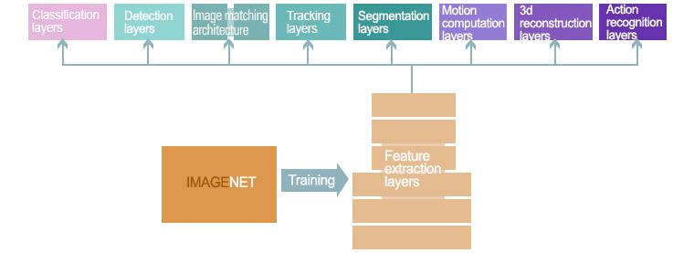 다양한 비주얼 AI 문제 해결을 위한 기능 확장 레이어 상단에  '비주얼 서비스 레이어' 스펙트럼이 존재(imagenet에서 Feature extraction layers로 표현