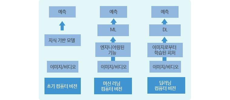 모델 기반 vs 머신 러닝 기반 vs 딥 러닝 기반 컴퓨터 비전 파이프라인은 초기 컴퓨터 비전(이미지/비디오, 지식기반 모델로 예측), 머신 러닝 컴퓨터 비전(이미지/비디오,엔지니어링된 기능에서 ML로 예측, 딥러닝 컴퓨터 비전(이미지/비디오,이미지로 부터 학습된 피쳐에서 DL로 예측
