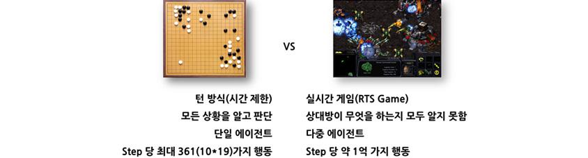 인공지능의 인간과 게임할 경우 바둑 VS 스타크래프트 비교