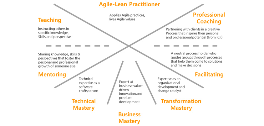 Agile-Lean Practitioner의 다양한 기술들에 대한 설명