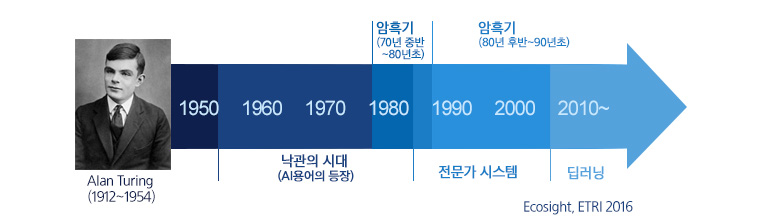인공지능의 역사