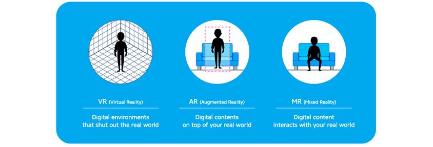 Definition of VR, AR & MR