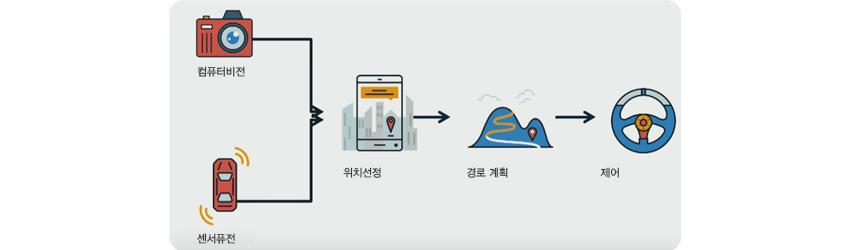 자율주행 단계 / 컴퓨터비전과 센서퓨전을 통해 위치선정, 이후에 경로계획을 세워 차량을 제어